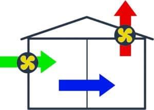 système ventilation D vmc double flux